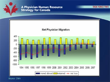 Net Physicial Migration Graph
