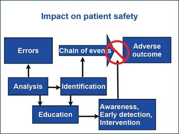 Impact on patient safety diagram